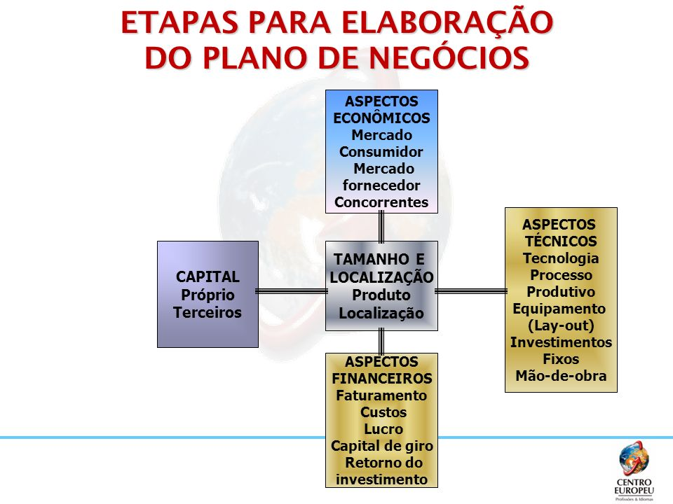 ETAPAS PARA ELABORAÇÃO DO PLANO DE NEGÓCIOS ASPECTOS ECONÔMICOS Mercado Consumidor Mercado fornecedor Concorrentes TAMANHO E LOCALIZAÇÃO Produto Local