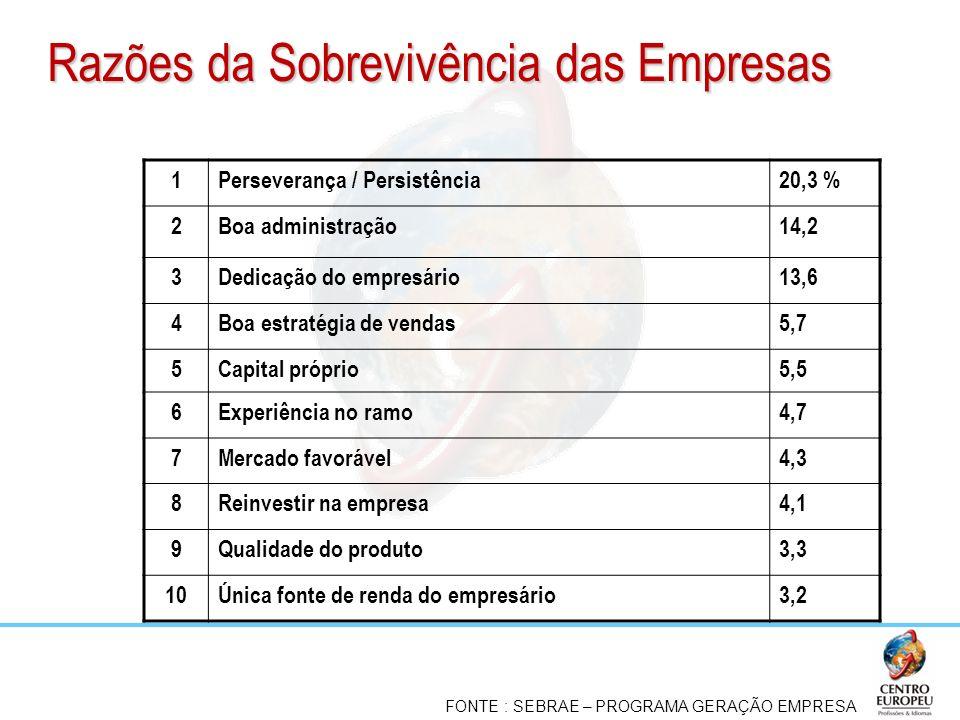Razões da Sobrevivência das Empresas 1Perseverança / Persistência20,3 % 2Boa administração14,2 3Dedicação do empresário13,6 4Boa estratégia de vendas5