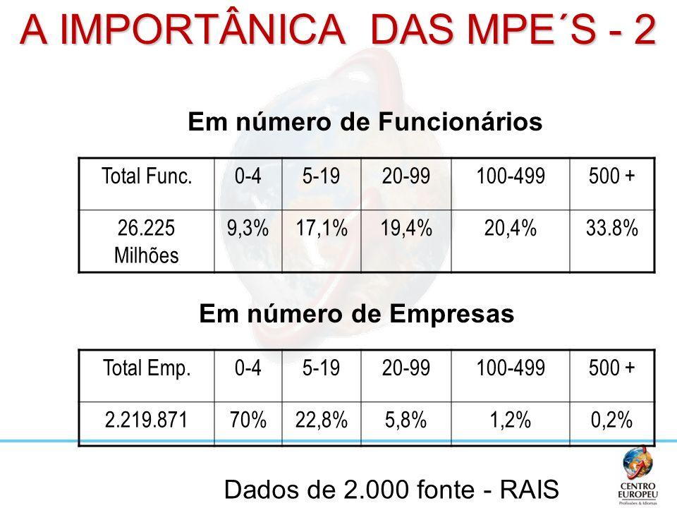 A IMPORTÂNICA DAS MPE´S - 2 Total Func.0-45-1920-99100-499500 + 26.225 Milhões 9,3%17,1%19,4%20,4%33.8% Dados de 2.000 fonte - RAIS Em número de Funci
