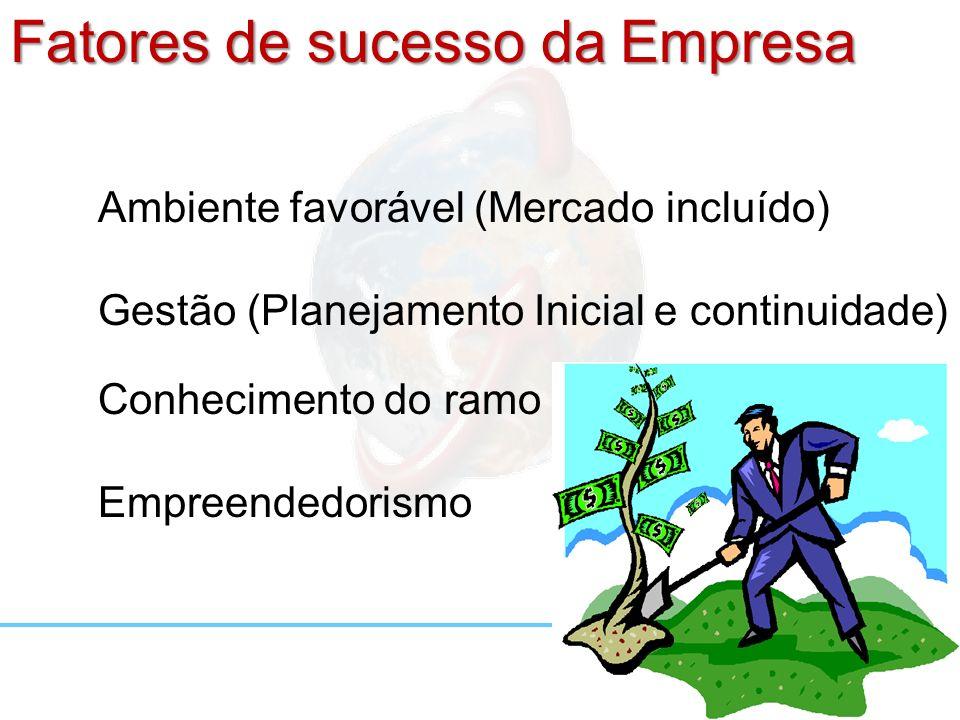 Fatores de sucesso da Empresa Ambiente favorável (Mercado incluído) Gestão (Planejamento Inicial e continuidade) Conhecimento do ramo Empreendedorismo