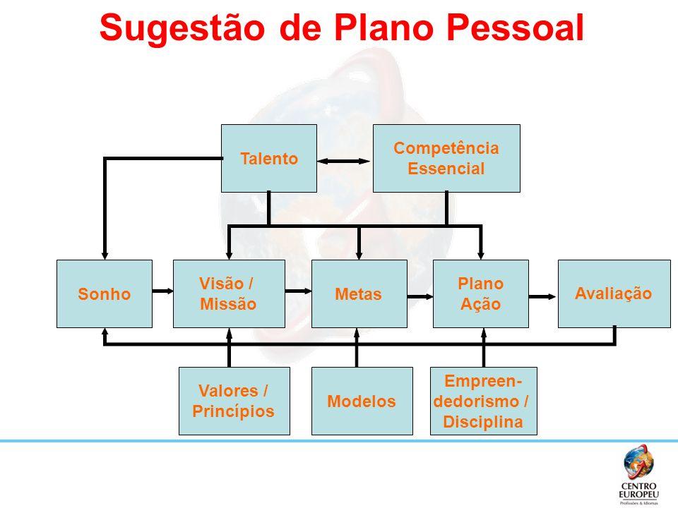 Sugestão de Plano Pessoal Talento Competência Essencial Metas Visão / Missão Sonho Plano Ação Avaliação Valores / Princípios Modelos Empreen- dedorism