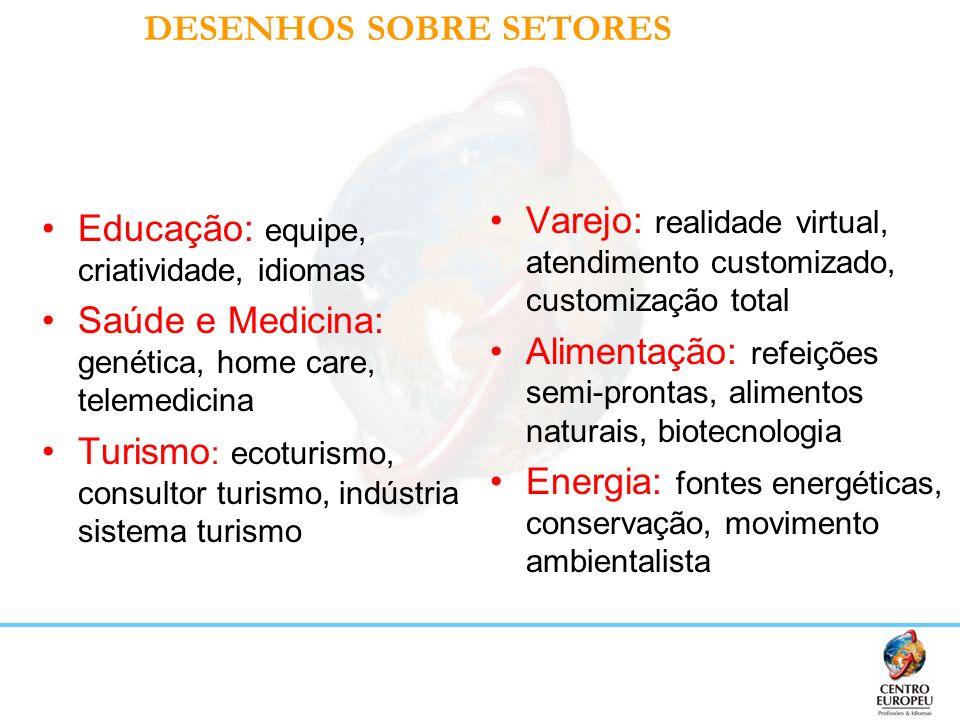 DESENHOS SOBRE SETORES Educação: equipe, criatividade, idiomas Saúde e Medicina: genética, home care, telemedicina Turismo : ecoturismo, consultor tur