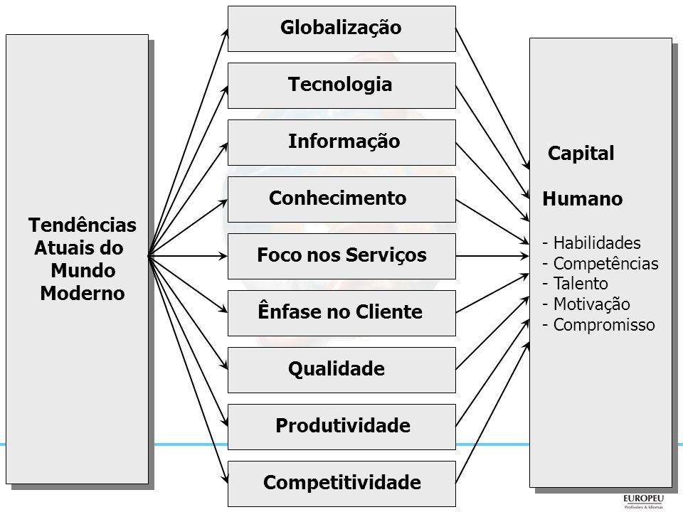 Tendências Atuais do Mundo Moderno Globalização Tecnologia Competitividade Informação Produtividade Qualidade Ênfase no Cliente Conhecimento Foco nos