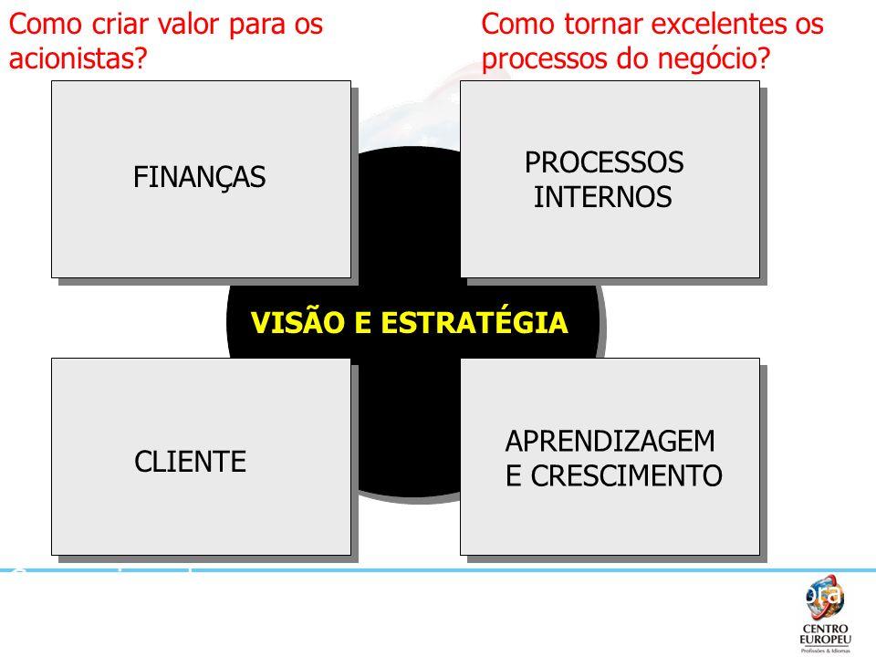 VISÃO E ESTRATÉGIA FINANÇAS CLIENTE PROCESSOS INTERNOS APRENDIZAGEM E CRESCIMENTO Como criar valor para os acionistas? Como criar valor para os client