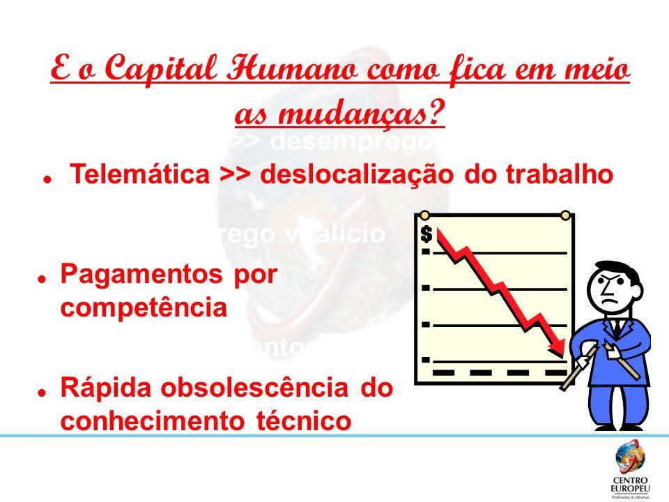 E o Capital Humano como fica em meio as mudanças? Fim do emprego vitalício Pagamentos por competência Guerra dos talentos Rápida obsolescência do conh