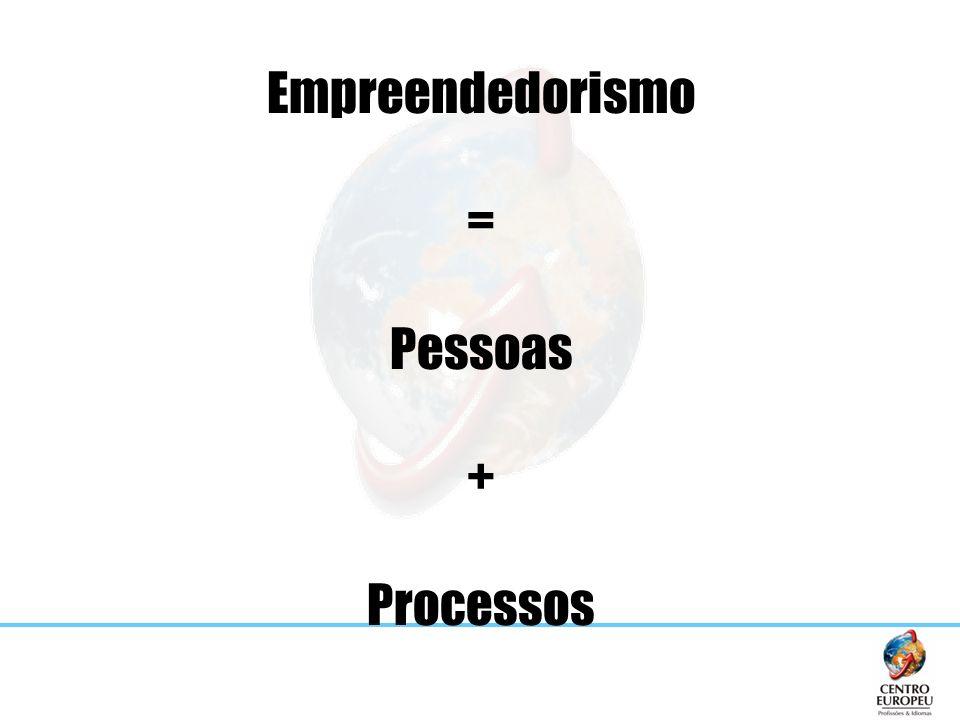 Empreendedorismo = Pessoas + Processos