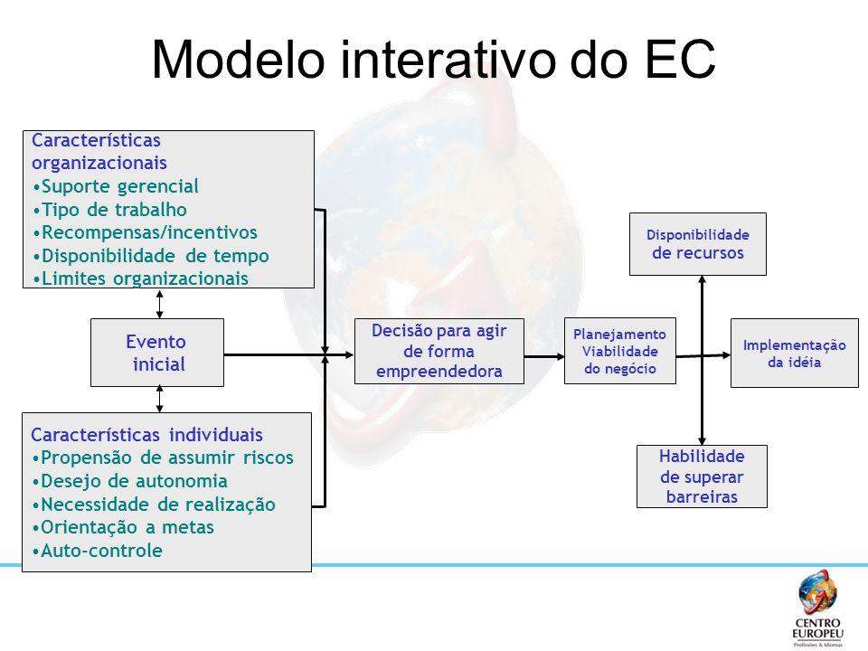 Modelo interativo do EC Características organizacionais Suporte gerencial Tipo de trabalho Recompensas/incentivos Disponibilidade de tempo Limites org