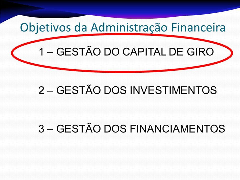 Objetivos da Administração Financeira 1 – GESTÃO DO CAPITAL DE GIRO 2 – GESTÃO DOS INVESTIMENTOS 3 – GESTÃO DOS FINANCIAMENTOS