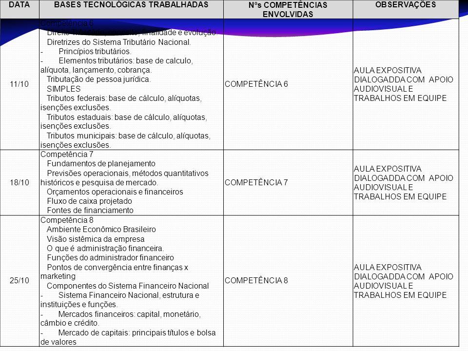 DATABASES TECNOLÓGICAS TRABALHADASNºs COMPETÊNCIAS ENVOLVIDAS OBSERVAÇÕES 11/10 Competência 6  Direito Tributário, conceito, finalidade e evolução. 