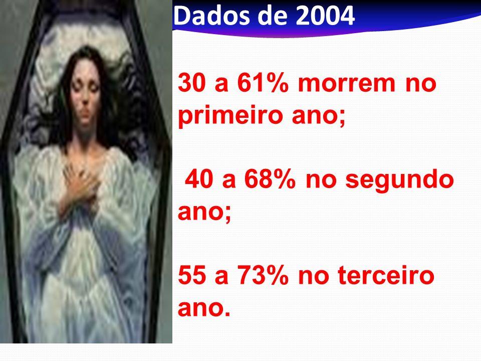 Dados de 2004 30 a 61% morrem no primeiro ano; 40 a 68% no segundo ano; 55 a 73% no terceiro ano.