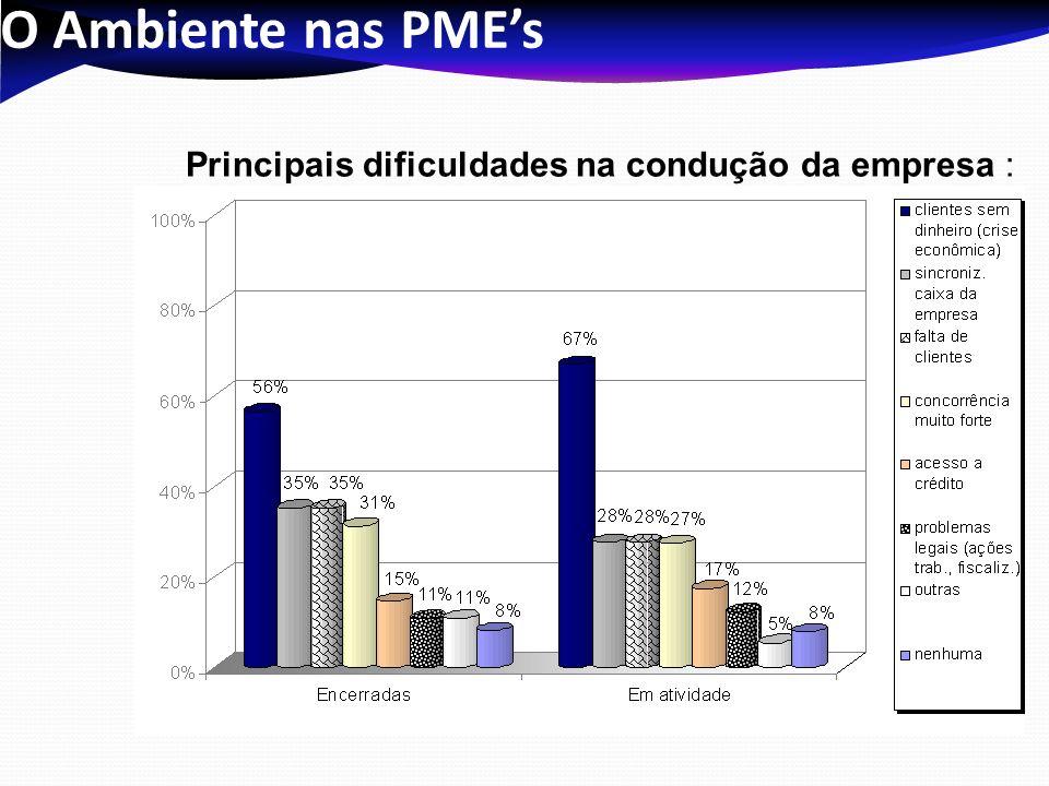 O Ambiente nas PMEs Principais dificuldades na condução da empresa :