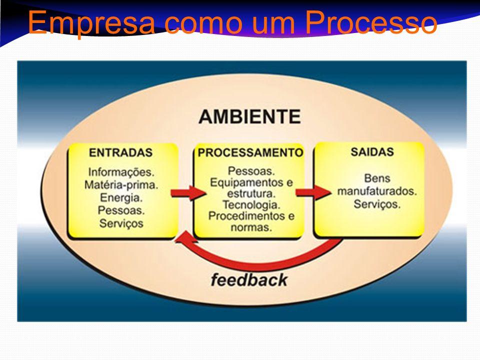 Empresa como um Processo