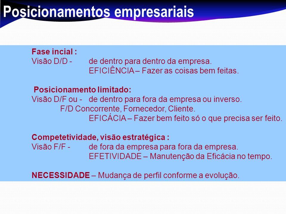Posicionamentos empresariais Fase incial : Visão D/D - de dentro para dentro da empresa. EFICIÊNCIA – Fazer as coisas bem feitas. Posicionamento limit