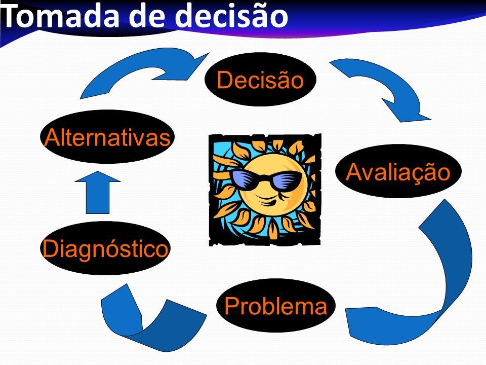 Tomada de decisão Problema Diagnóstico Alternativas Decisão Avaliação