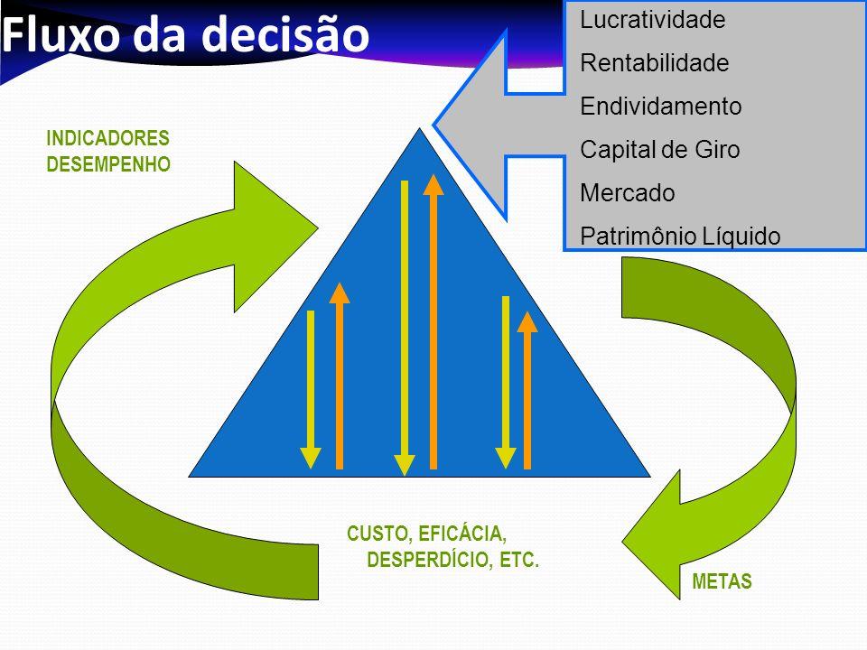 Fluxo da decisão INDICADORES DESEMPENHO METAS CUSTO, EFICÁCIA, DESPERDÍCIO, ETC. Lucratividade Rentabilidade Endividamento Capital de Giro Mercado Pat