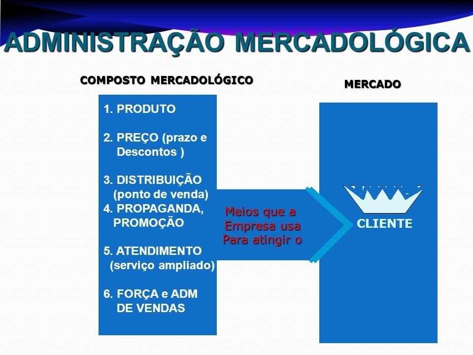 Meios que a Empresa usa Para atingir o ADMINISTRAÇÃO MERCADOLÓGICA 1. PRODUTO 2. PREÇO (prazo e Descontos ) 3. DISTRIBUIÇÃO (ponto de venda) 4. PROPAG