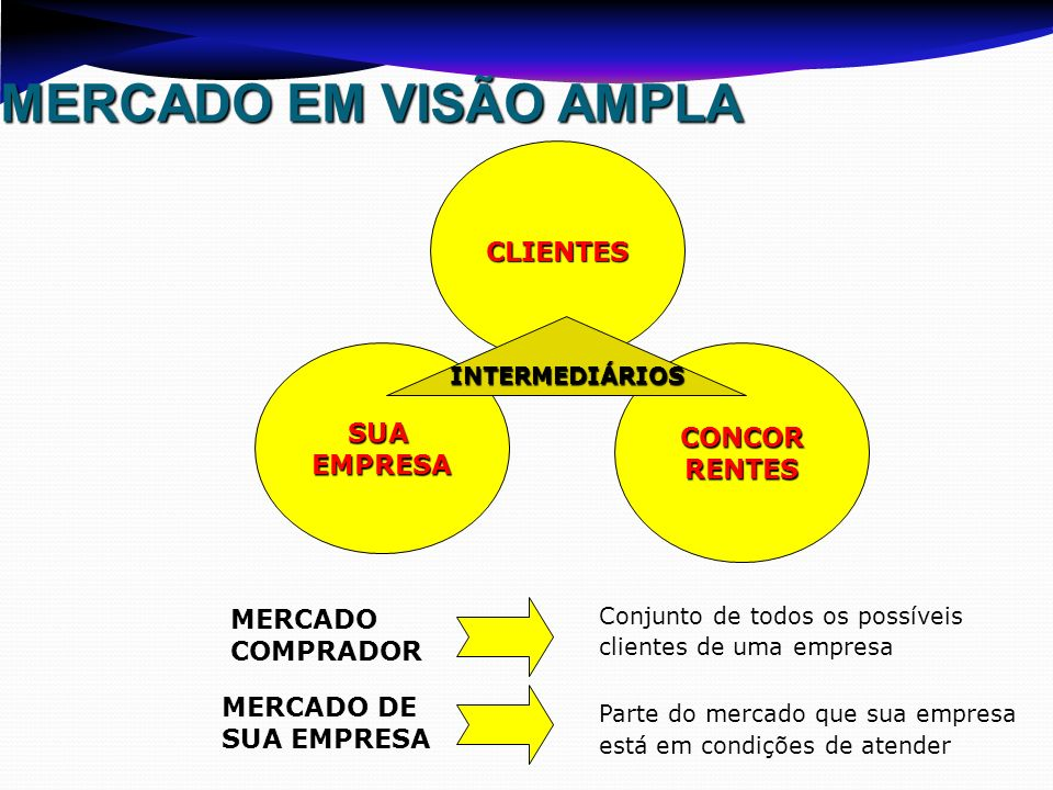 MERCADO EM VISÃO AMPLA CLIENTES CONCORRENTESSUAEMPRESA INTERMEDIÁRIOS MERCADO COMPRADOR Conjunto de todos os possíveis clientes de uma empresa MERCADO