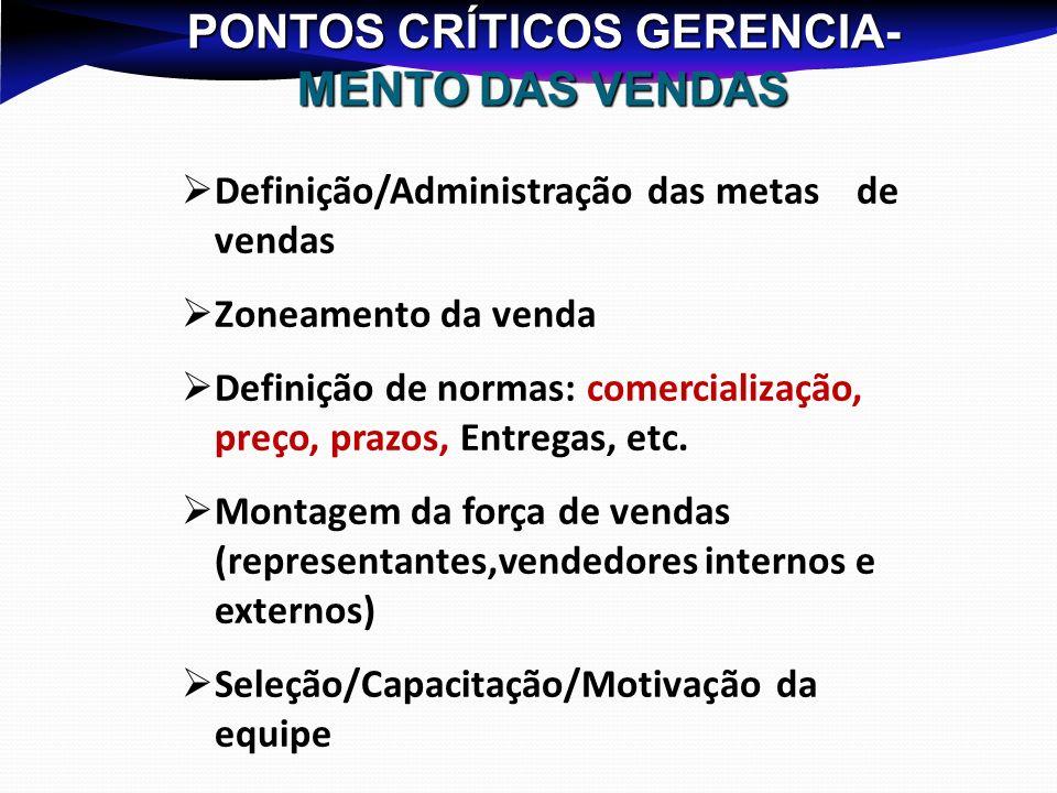 PONTOS CRÍTICOS GERENCIA- MENTO DAS VENDAS Definição/Administração das metas de vendas Zoneamento da venda Definição de normas: comercialização, preço