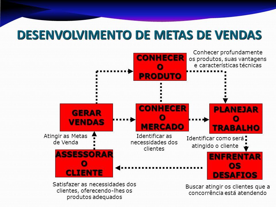 DESENVOLVIMENTO DE METAS DE VENDAS ASSESSORAROCLIENTE CONHECEROMERCADOGERARVENDAS CONHECEROPRODUTO PLANEJAROTRABALHO ENFRENTAROSDESAFIOS Conhecer prof