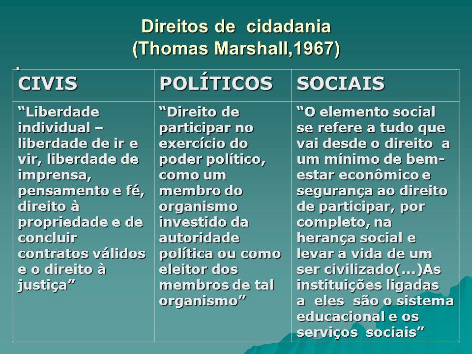 Direitos de cidadania (Thomas Marshall,1967). CIVISPOLÍTICOSSOCIAIS Liberdade individual – liberdade de ir e vir, liberdade de imprensa, pensamento e
