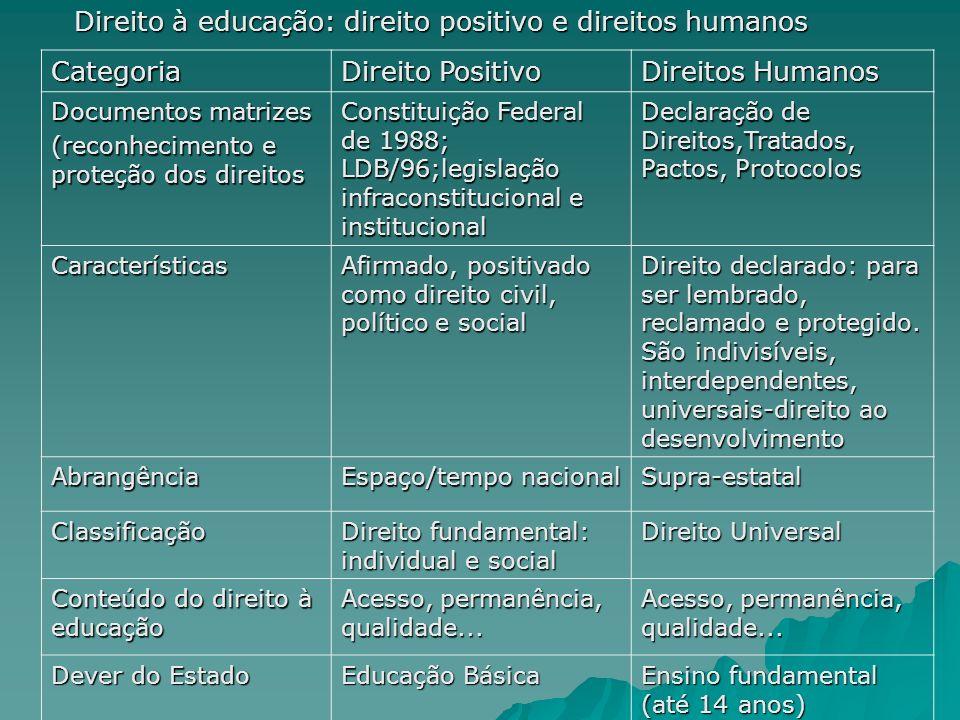Direito à educação: direito positivo e direitos humanos Categoria Direito Positivo Direitos Humanos Documentos matrizes (reconhecimento e proteção dos