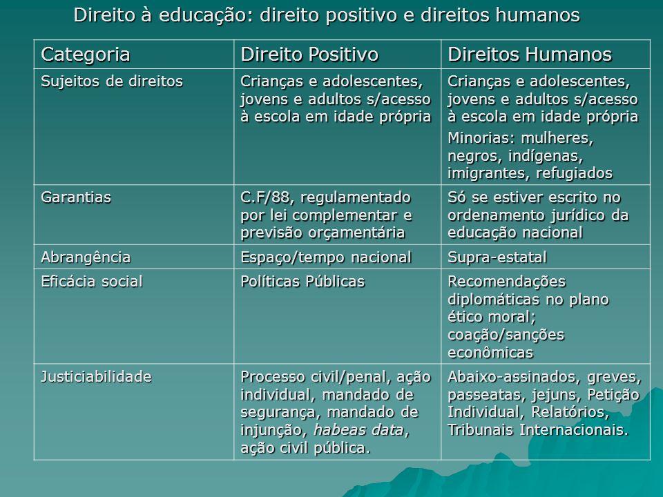 Direito à educação: direito positivo e direitos humanos Categoria Direito Positivo Direitos Humanos Sujeitos de direitos Crianças e adolescentes, jove