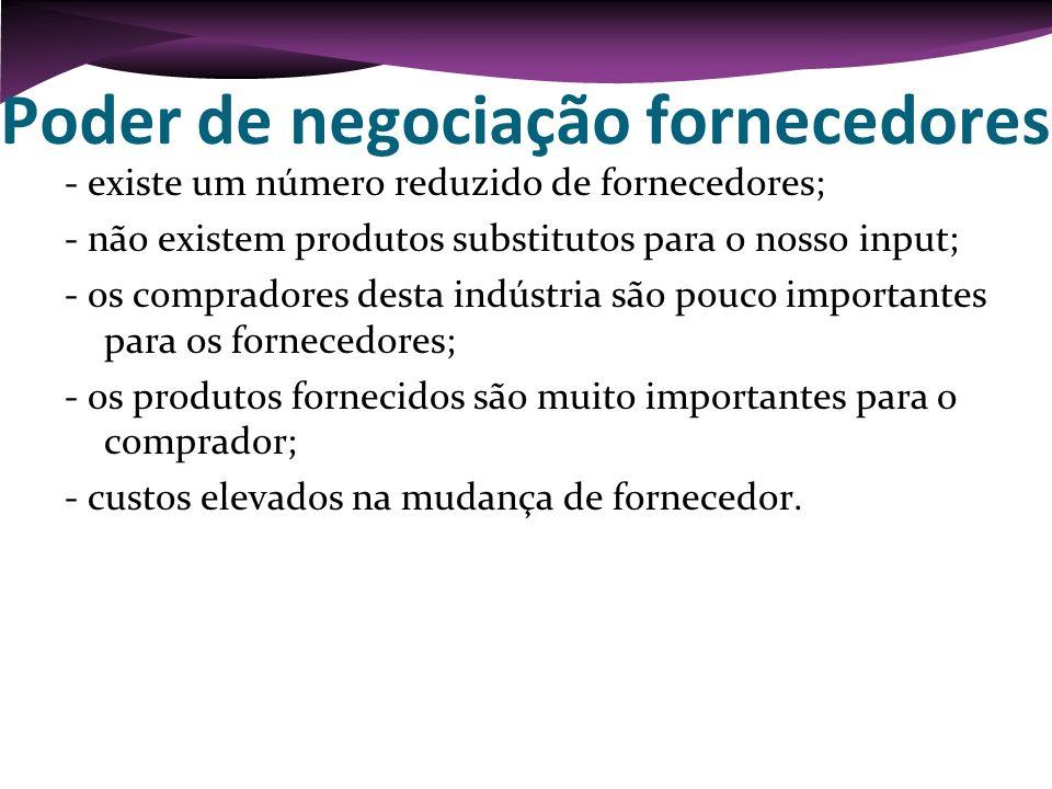 Poder de negociação fornecedores - existe um número reduzido de fornecedores; - não existem produtos substitutos para o nosso input; - os compradores