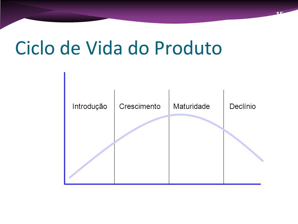 107 Introdução Ciclo de Vida do Produto Crescimento Maturidade e Saturação Declínio 15 - B IntroduçãoCrescimentoMaturidadeDeclínio
