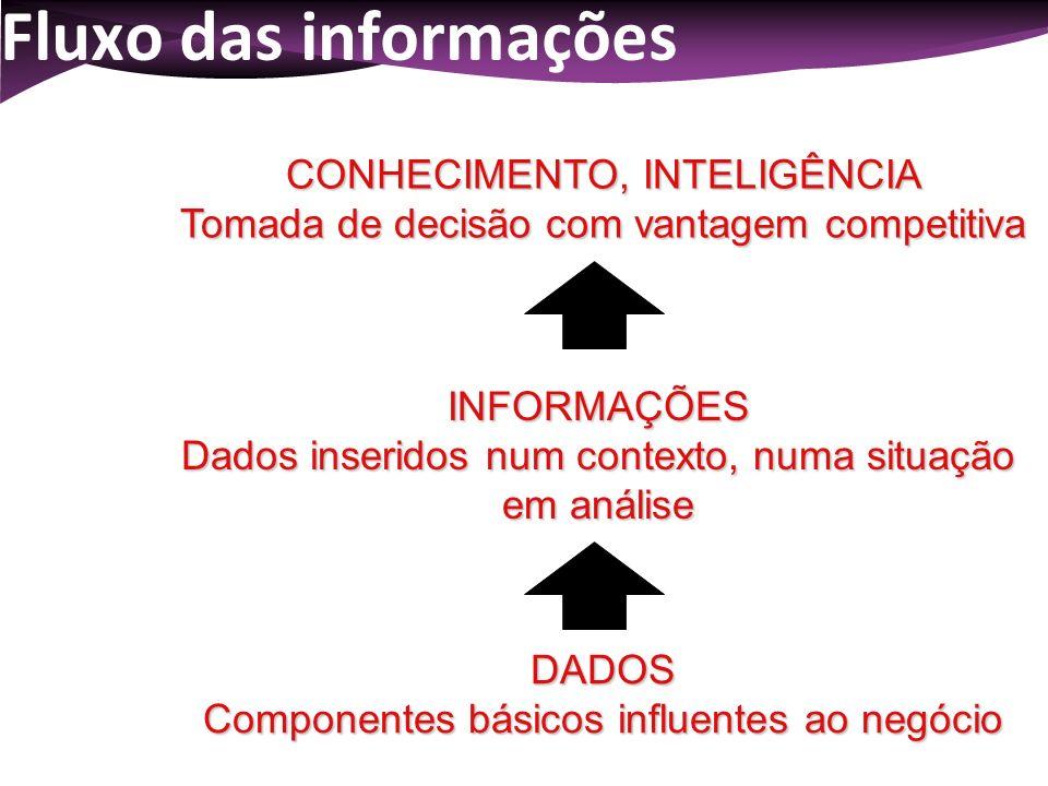 Fluxo das informações DADOS Componentes básicos influentes ao negócio INFORMAÇÕES Dados inseridos num contexto, numa situação em análise CONHECIMENTO,