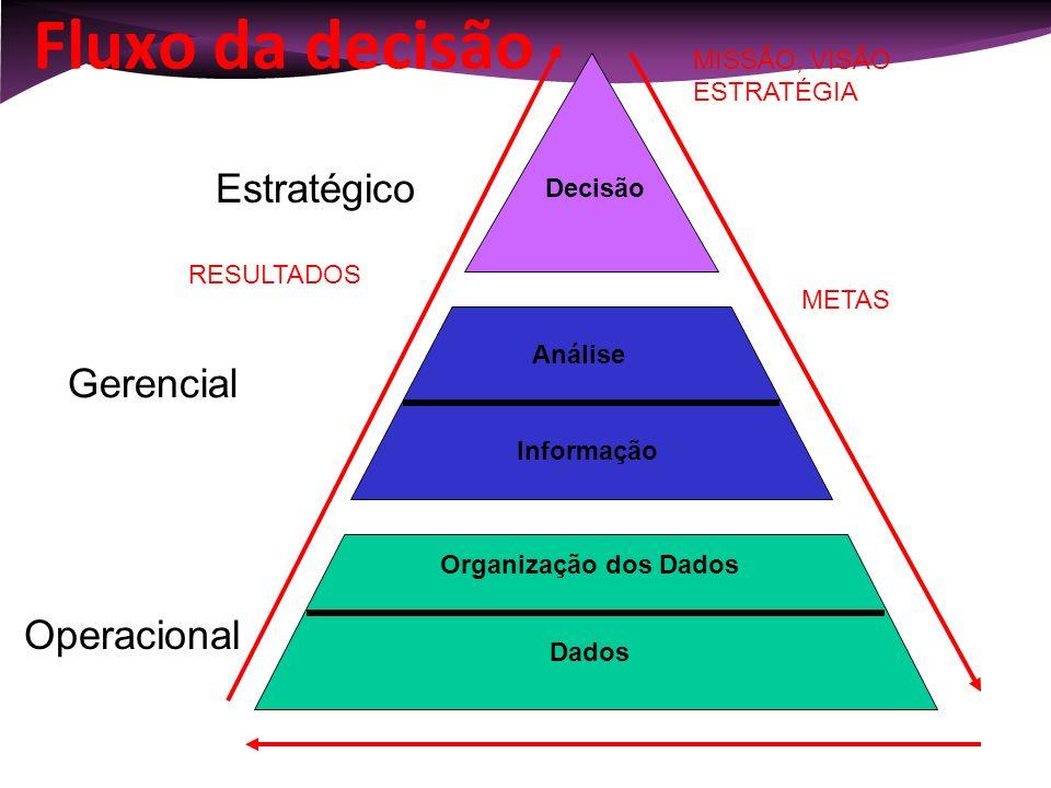 Fluxo da decisão Gerencial Estratégico Dados Análise Decisão Operacional Organização dos Dados Informação METAS MISSÃO, VISÃO ESTRATÉGIA RESULTADOS