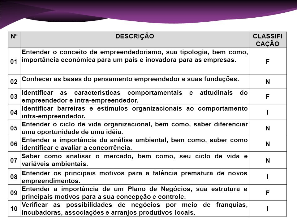 NºDESCRIÇÃOCLASSIFI CAÇÃO 01 Entender o conceito de empreendedorismo, sua tipologia, bem como, importância econômica para um país e inovadora para as