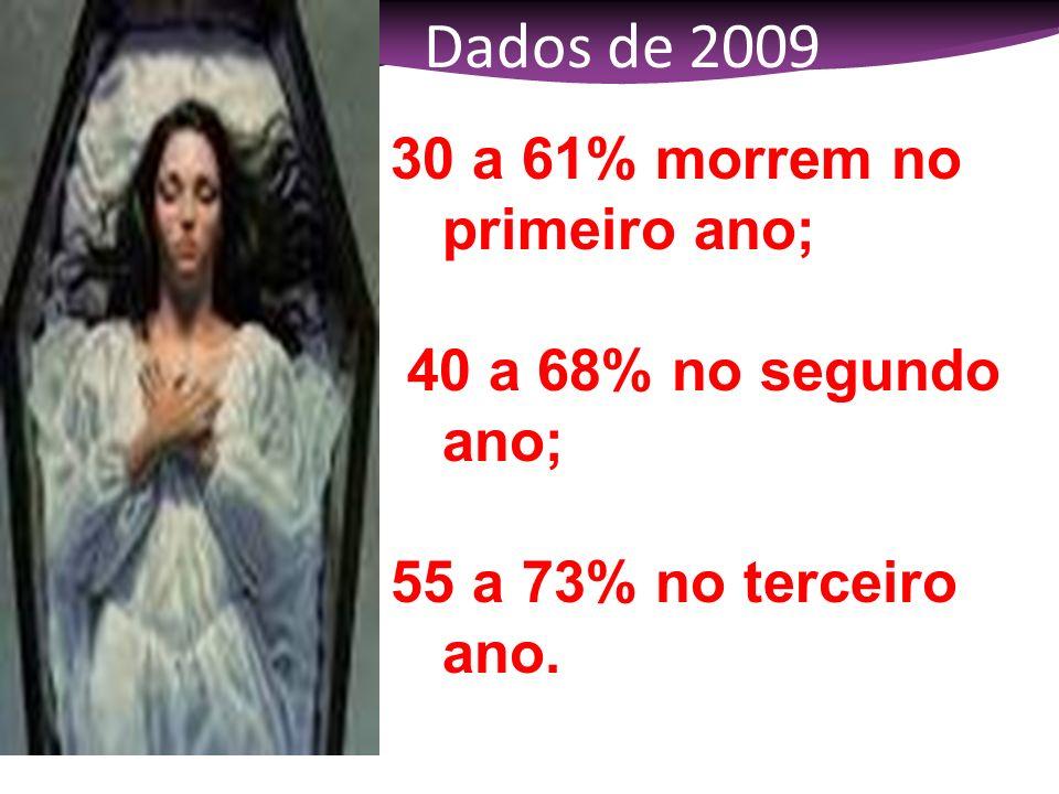 Dados de 2009 30 a 61% morrem no primeiro ano; 40 a 68% no segundo ano; 55 a 73% no terceiro ano.