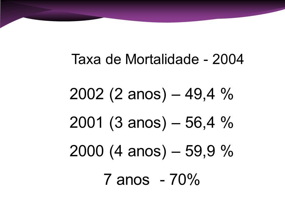 Fatores condicionantes e taxa de mortalidade de empresas no Brasil Sebrae - Relatório de Pesquisa Brasília Agosto 2004 2002 (2 anos) – 49,4 % 2001 (3