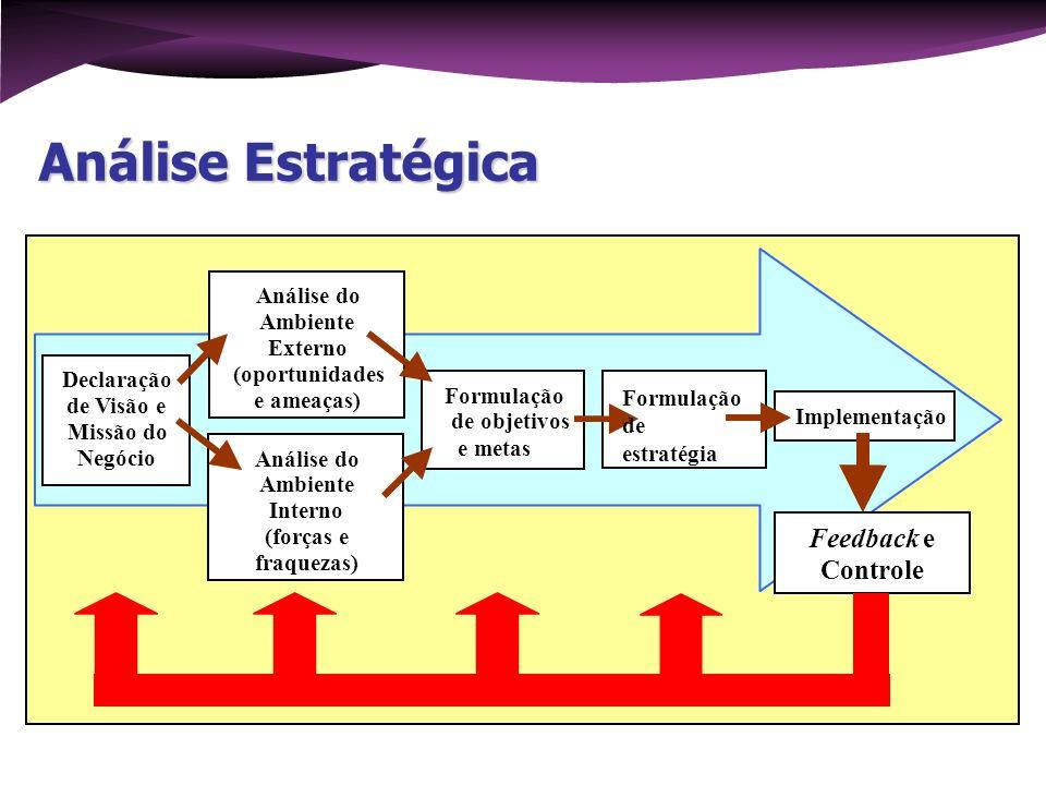 Análise Estratégica Declaração de Visão e Missão do Negócio Análise do Ambiente Externo (oportunidades e ameaças) Formulação de objetivos e metas Anál