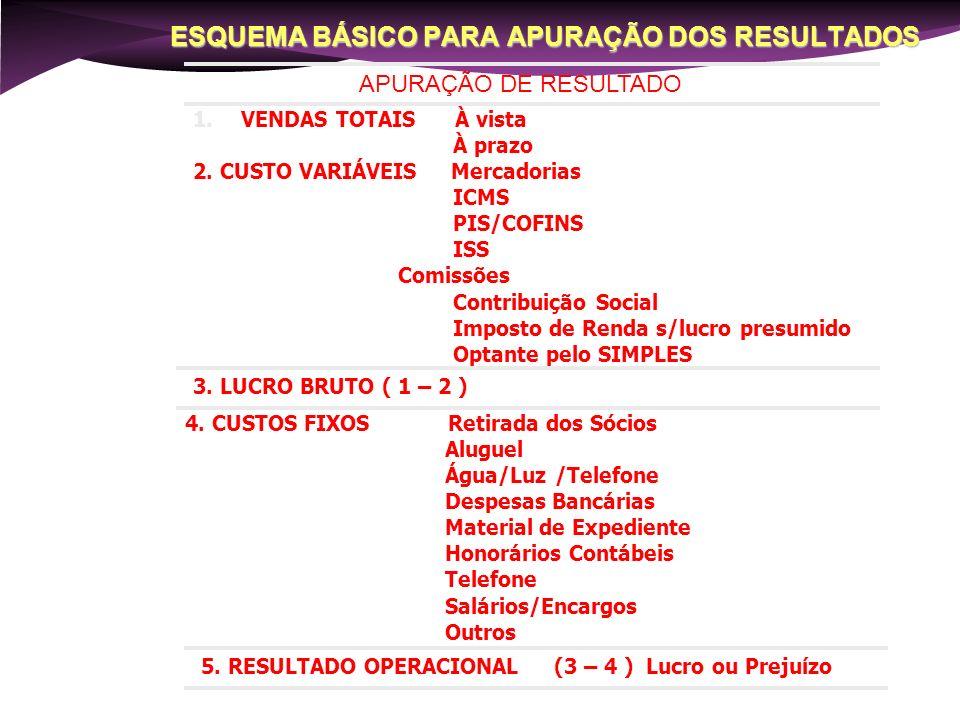 Razões da Sobrevivência das Empresas 1Perseverança / Persistência20,3 % 2Boa administração14,2 3Dedicação do empresário13,6 4Boa estratégia de vendas5,7 5Capital próprio5,5 6Experiência no ramo4,7 7Mercado favorável4,3 8Reinvestir na empresa4,1 9Qualidade do produto3,3 10Única fonte de renda do empresário3,2 FONTE : SEBRAE – PROGRAMA GERAÇÃO EMPRESA