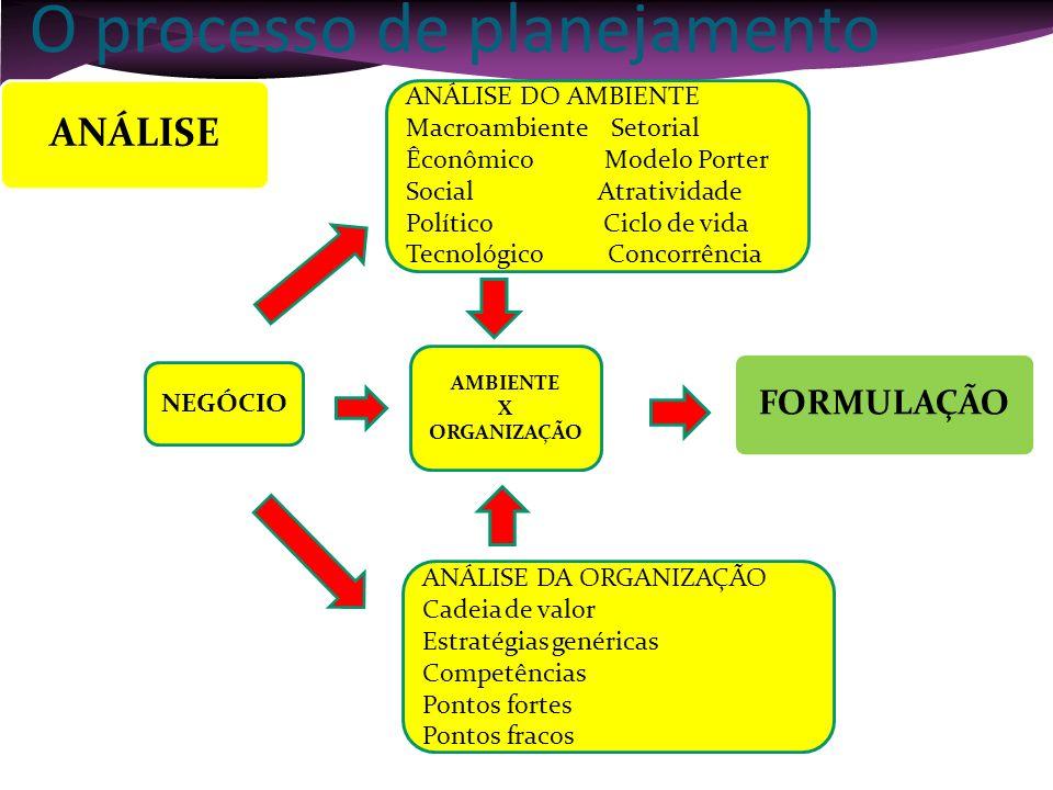 NEGÓCIO AMBIENTE X ORGANIZAÇÃO FORMULAÇÃO PONTOS FORTES PONTOS FRACOS AMEAÇAS E OPORTUNIDADES ANÁLISE DO AMBIENTE Macroambiente Setorial Êconômico Mod