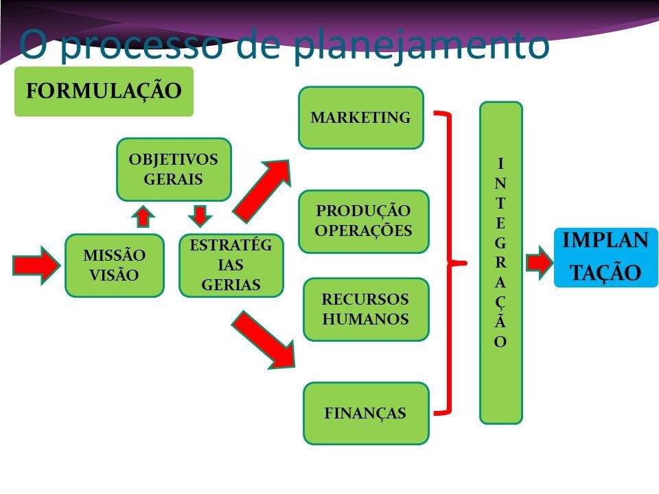 O processo de planejamento MISSÃO VISÃO ESTRATÉG IAS GERIAS FINANÇAS RECURSOS HUMANOS PRODUÇÃO OPERAÇÕES MARKETING INTEGRAÇÃOINTEGRAÇÃO OBJETIVOS GERA