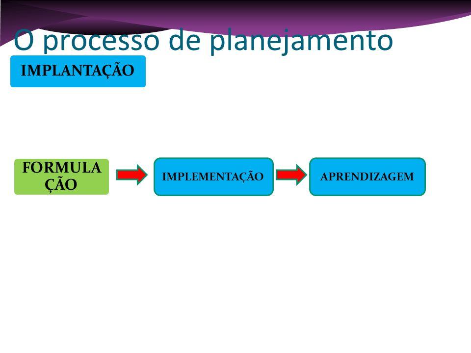 O processo de planejamento IMPLEMENTAÇÃOAPRENDIZAGEM Controlar Avaliar Corrigir Voltar ao início