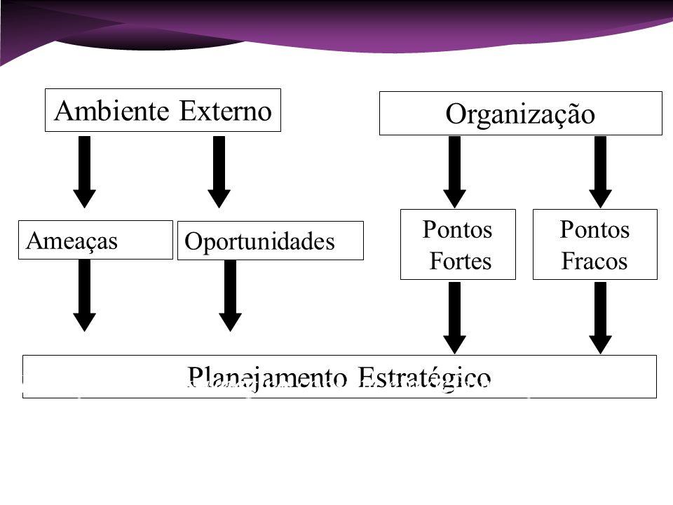 Ambiente Externo Organização Ameaças Oportunidades Pontos Fortes Pontos Fracos Planejamento Estratégico Planejamento estratégico consiste em definir o