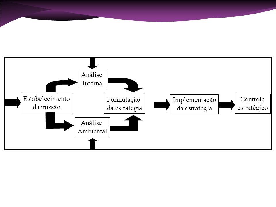Estabelecimento da missão Análise Interna Análise Ambiental Formulação da estratégia Implementação da estratégia Controle estratégico Processo de Admi