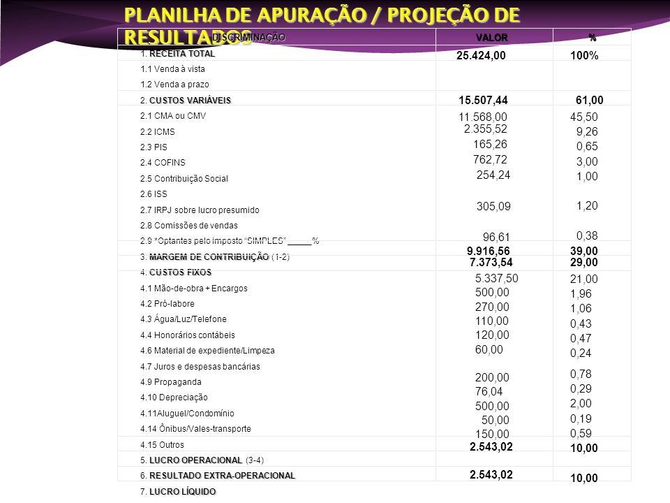 PONTO DE EQUILÍBRIO OPERACIONAL Margem de Contribuição (%) Custos e Desp.