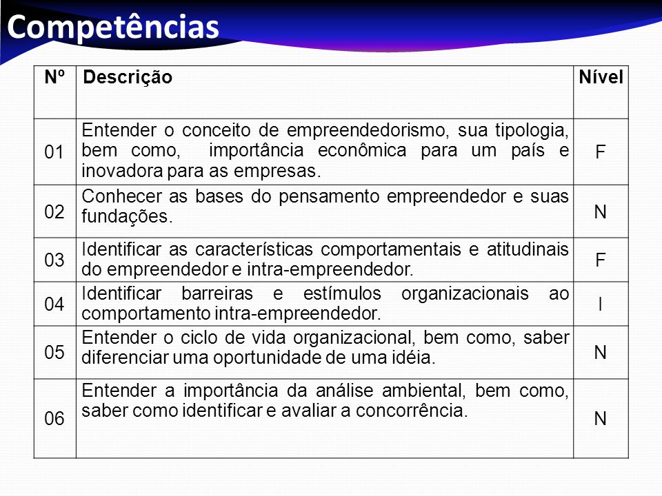 Competências NºDescriçãoNível 01 Entender o conceito de empreendedorismo, sua tipologia, bem como, importância econômica para um país e inovadora para