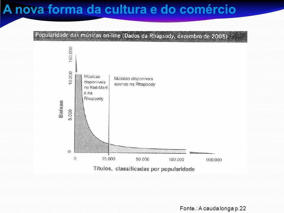 A nova forma da cultura e do comércio Fonte.: A cauda longa p.22