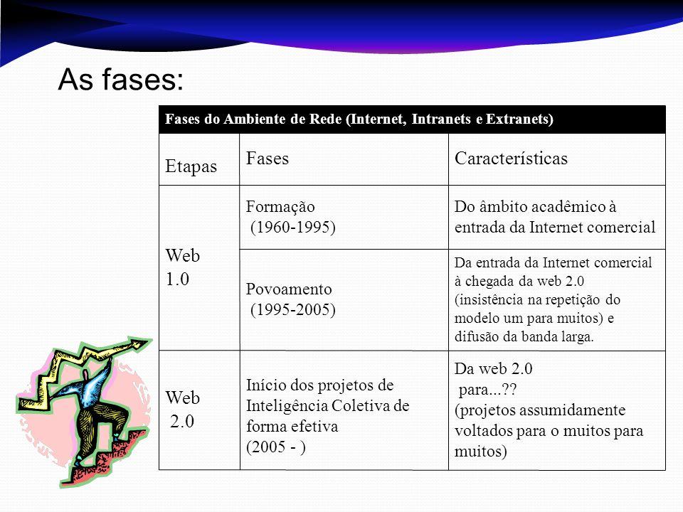 Da web 2.0 para...?? (projetos assumidamente voltados para o muitos para muitos) Início dos projetos de Inteligência Coletiva de forma efetiva (2005 -