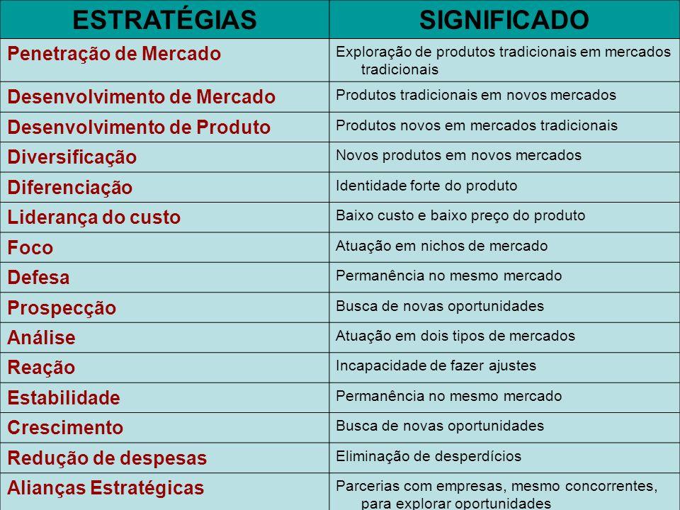 ESTRATÉGIASSIGNIFICADO Penetração de Mercado Exploração de produtos tradicionais em mercados tradicionais Desenvolvimento de Mercado Produtos tradicio