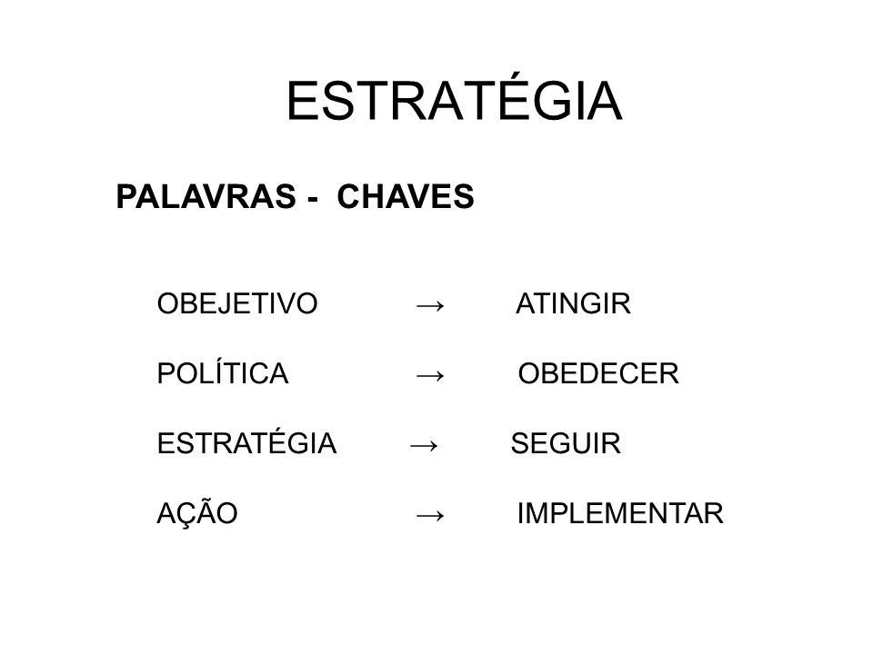 ESTRATÉGIA PALAVRAS - CHAVES OBEJETIVO ATINGIR POLÍTICA OBEDECER ESTRATÉGIA SEGUIR AÇÃO IMPLEMENTAR