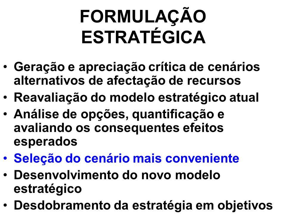 FORMULAÇÃO ESTRATÉGICA Geração e apreciação crítica de cenários alternativos de afectação de recursos Reavaliação do modelo estratégico atual Análise