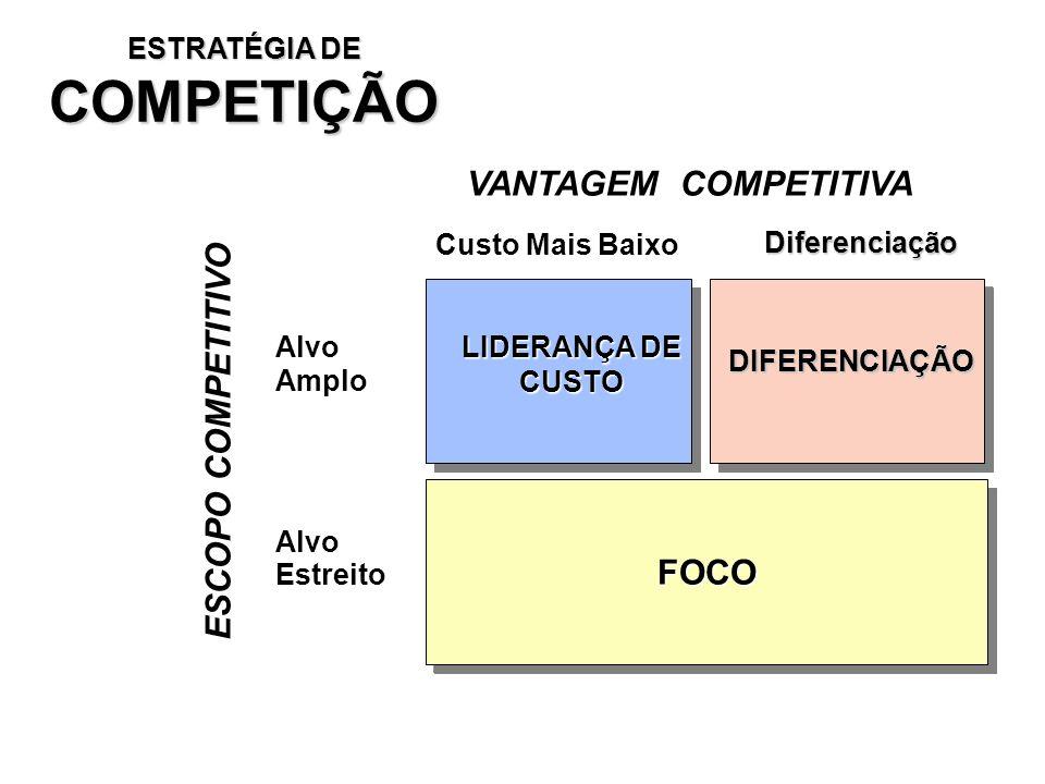 ESTRATÉGIA DE COMPETIÇÃO VANTAGEM COMPETITIVA Custo Mais Baixo DiferenciaçãoAlvoAmplo AlvoEstreito ESCOPO COMPETITIVO LIDERANÇA DE CUSTO DIFERENCIAÇÃO