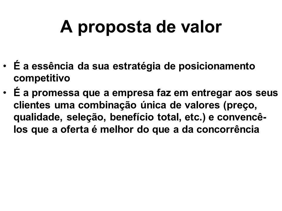 A proposta de valor É a essência da sua estratégia de posicionamento competitivo É a promessa que a empresa faz em entregar aos seus clientes uma comb