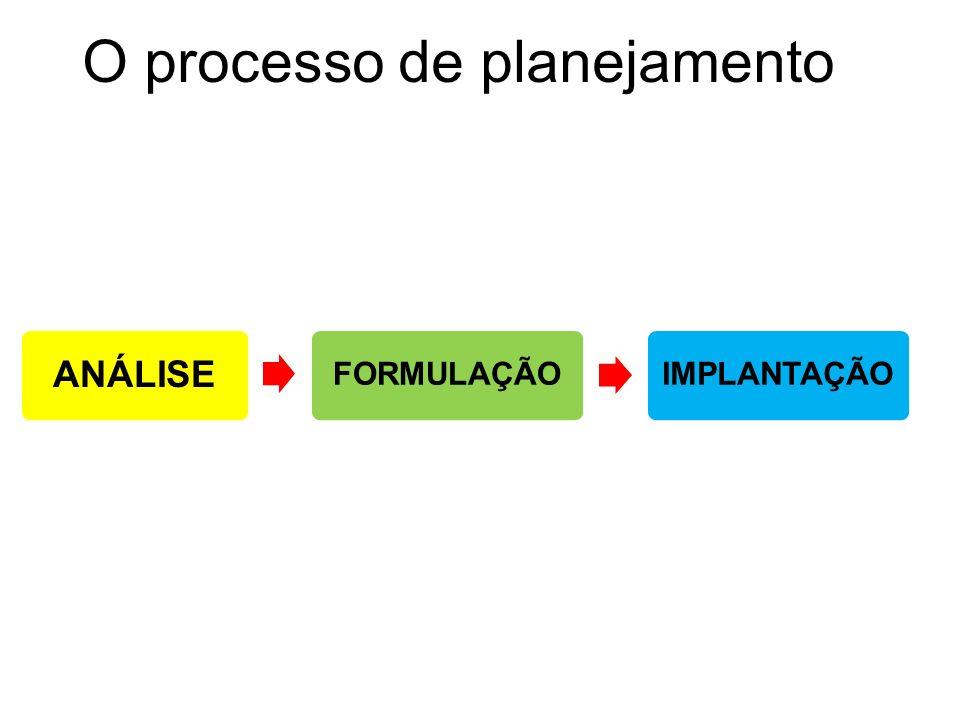 O processo de planejamento ANÁLISE NEGÓCIO AMBIENTE X ORGANIZAÇÃO FORMULAÇÃO PONTOS FORTES PONTOS FRACOS AMEAÇAS E OPORTUNIDADES ANÁLISE DO AMBIENTE Macroambiente Setorial Êconômico Modelo Porter Social Atratividade Político Ciclo de vida Tecnológico Concorrência ANÁLISE DA ORGANIZAÇÃO Cadeia de valor Estratégias genéricas Competências Pontos fortes Pontos fracos
